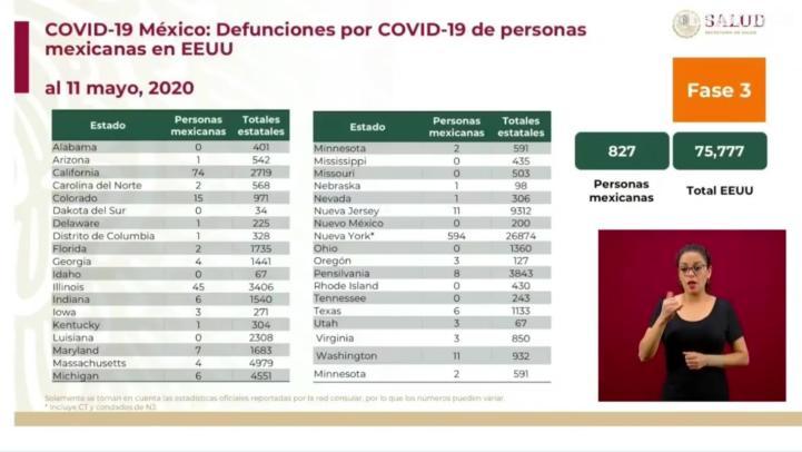 827 mexicanos han fallecido en EU, a causa del Covid-19