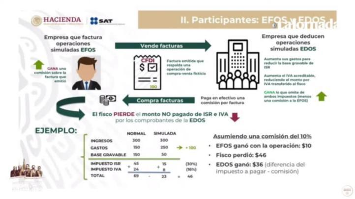 Detectan 8 mil empresas factureras con operaciones falsas por 1.6 bdp