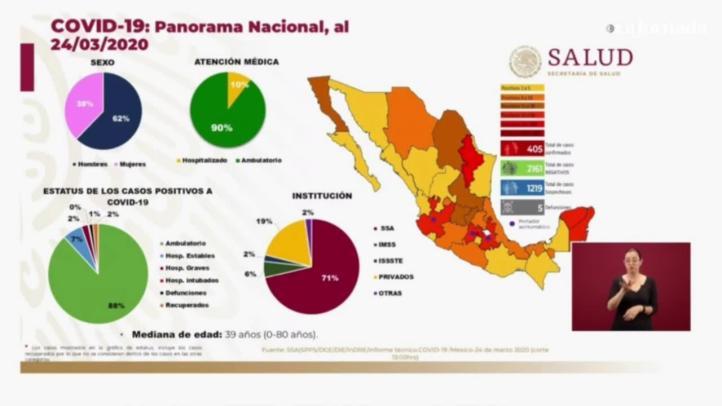Contabiliza Ssa cinco muertes por Covid-19 en México