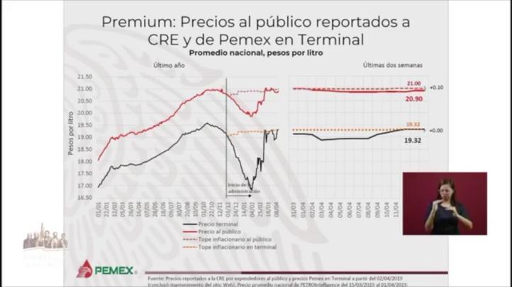 Descarta AMLO control de precios de gasolina