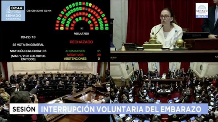 Senado argentino rechaza ley del aborto