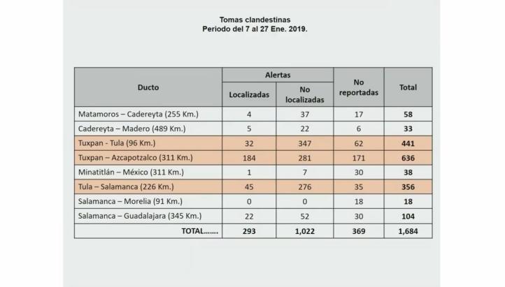 Van mil 684 tomas clandestinas hasta el 27 de enero: Sedena