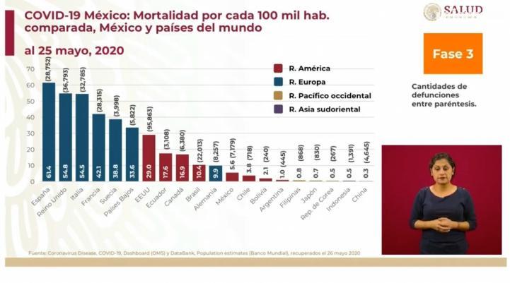 No se puede comparar la letalidad por Covid-19 entre países, solo la mortalidad: López-Gatell