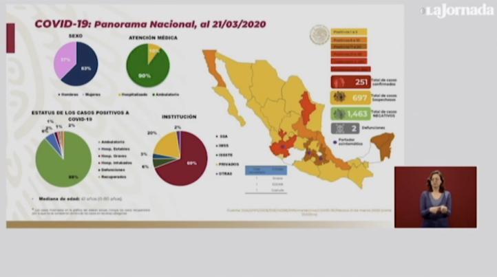 Informe diario del Covid-19: Confirman 152 casos positivos